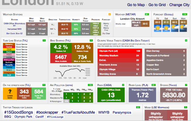 Live London Dashboard now with realtime Olympic tweet counter