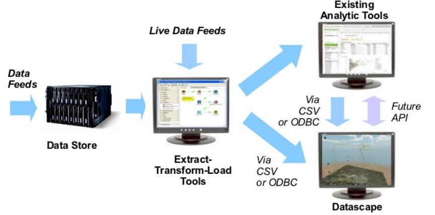 Datascape – New 3D Dataviz tool from Daden